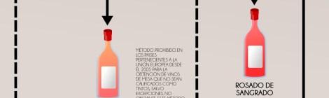 Infografía elaboración de vino rosado.